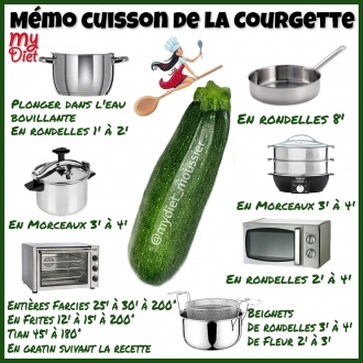 Memo cuisson de la courgette