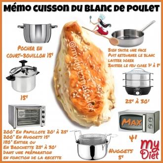Memo cuisson du blanc de poulet